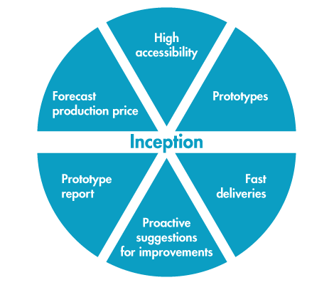 Inception_inission